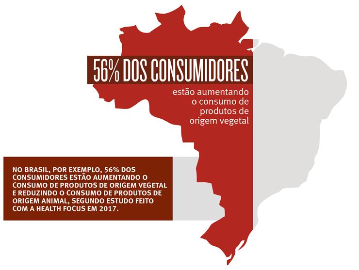 El consumo de productos de origen vegetal
