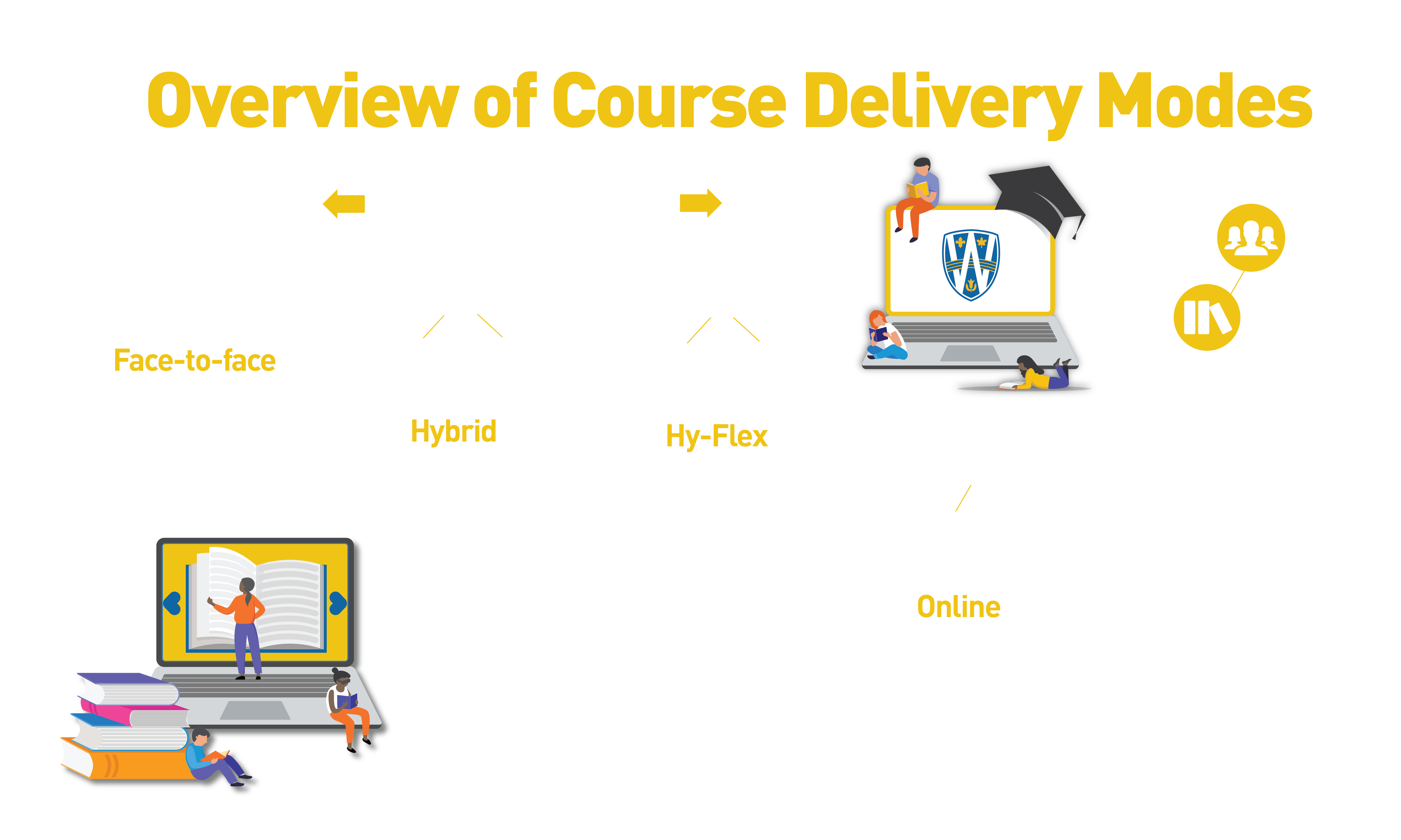 Uwin Delivery Modes
